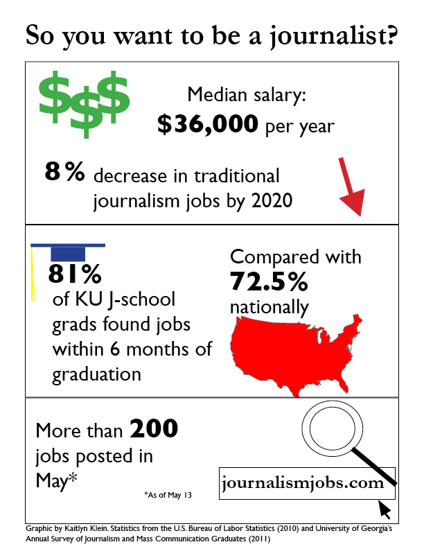 Students can find jobs in journalism by focusing less on titles, more on skills
